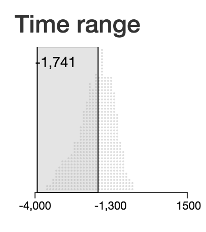 Filtering period definitions by time range.